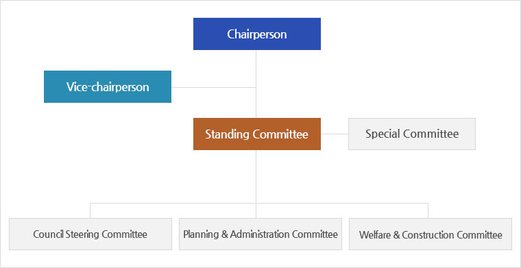 chairperson(→ vice-chairperson) → standing committee(→ special committee) → council steering committee , planning & administration committee → welfare & construction committee